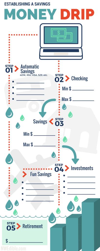 Money-drip-infographic-1 2