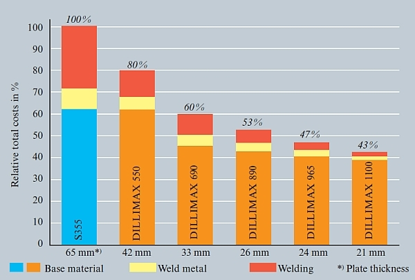 Dillimax High Yield Steel Comparison Table showng the cost advantage of S690QL over conventional S355 Plates