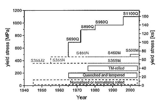 Figure 3 Historical development of production processes for rolled steel products.