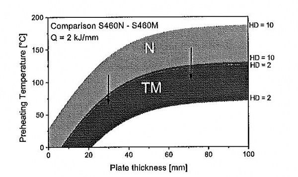 Figure 7 Comparison of preheating temperatures according to EN 1011 between normalized steel S460N and higher strength steel S460M