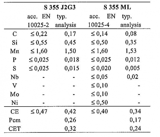 Table 3 Comparison of chemical compositions  between a normalized 5355J2G3 and a TMCP rolled 5355ML