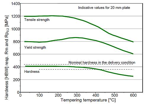 Dillidur 400HB Change in values with tempering temperature