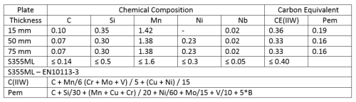 Table 2. Chemical Composition of the Investigated TM-Steels