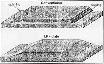 Figure 8: Advantage of LP-plates