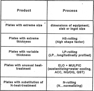 Table 1: Special product and process variants