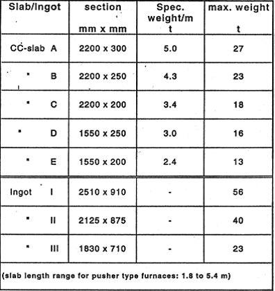 Table 2: Slab and ingot sizes for plate production