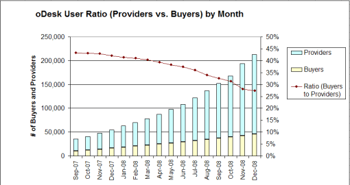 oDesk User Ratio (Providers vs. Buyers) by Month