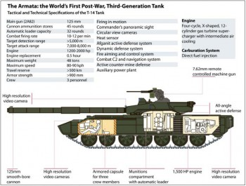 T-14 Specifications via the U.S. Army's Foreign Military Studies Office (click on the image to enlarge).