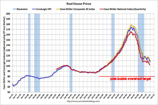 house prices2 Could Falling Home Values Spark a Taxpayer Rebellion?