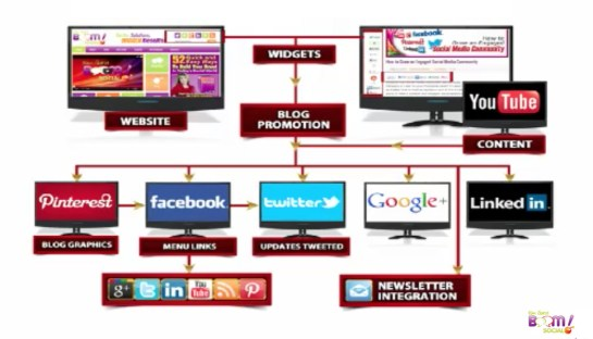 integrated social media platforms