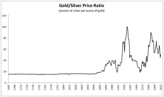 324 Years Of The Gold-To-Silver Ratio (copyright seekingalpha.com)