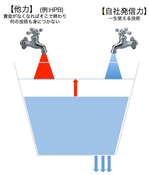 バケツ理論図3