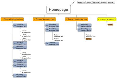 simple example of a sitemap