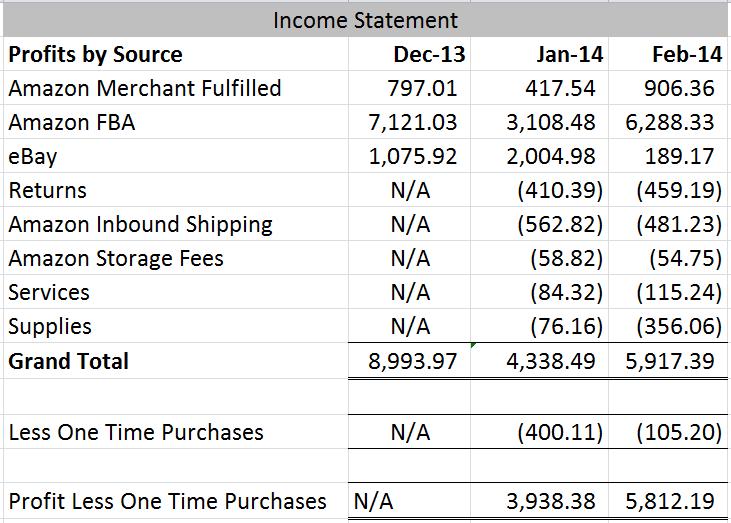 February 2014 Income Statement