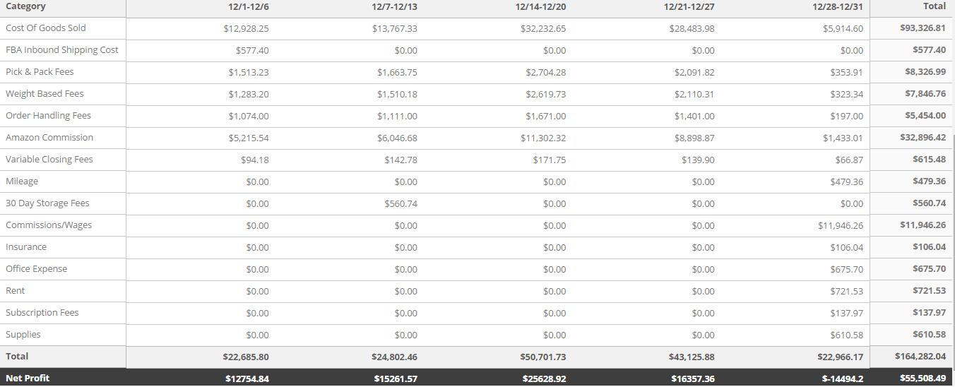 December 2014 Expenses
