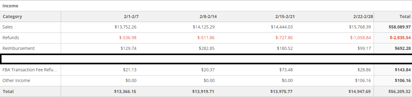 February 2015 Income Items