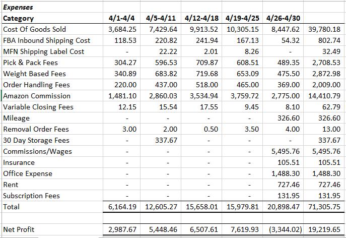 April 2015 Expenses