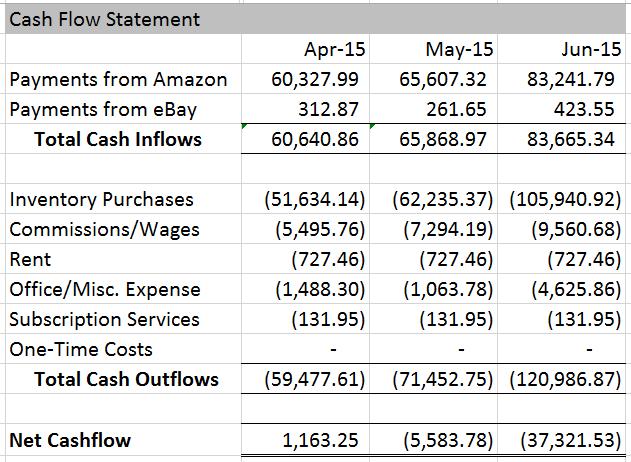 June 2015 Cash Flow