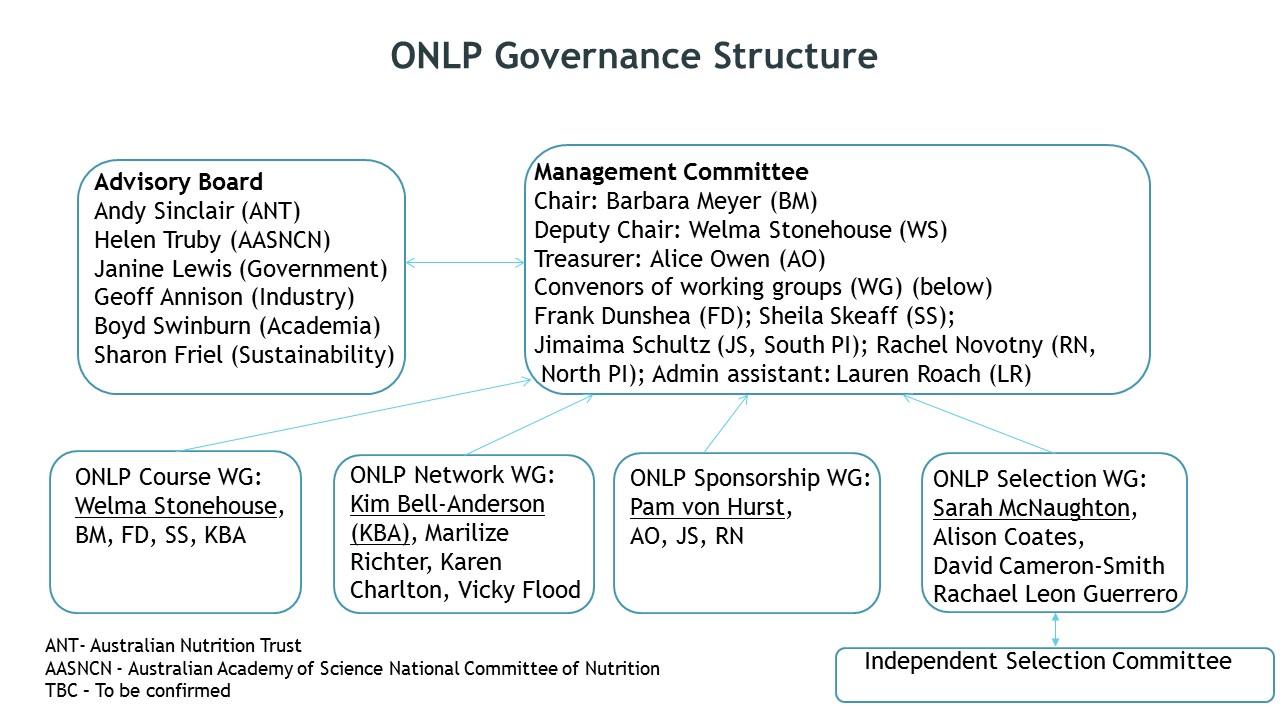 ONLP-structure