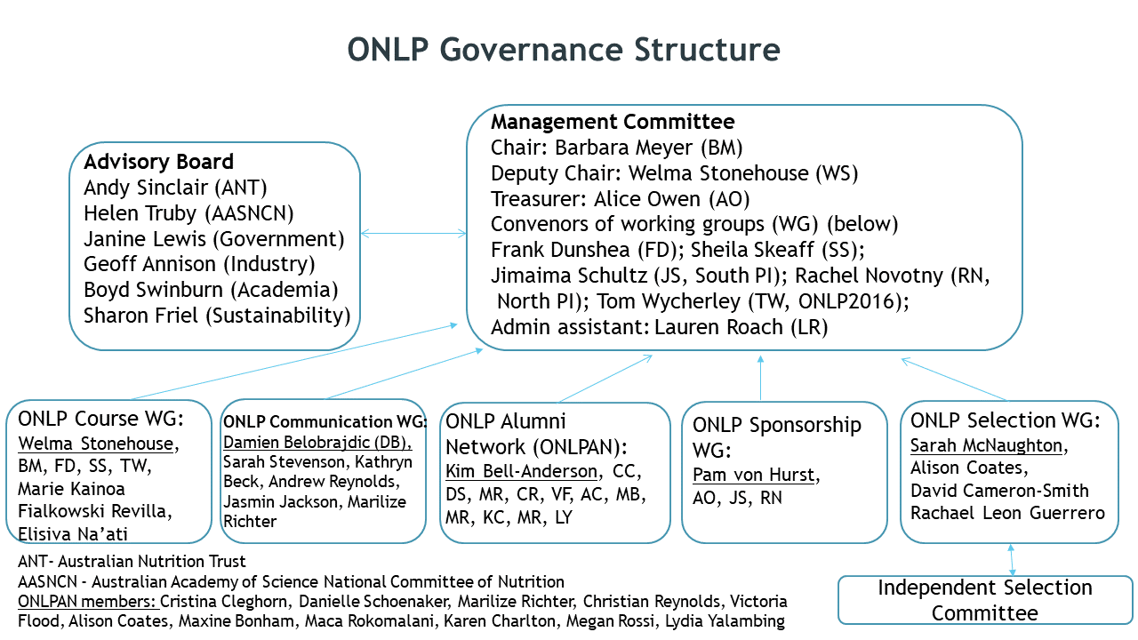Updated ONLP structure powerpoint 3 July 2017