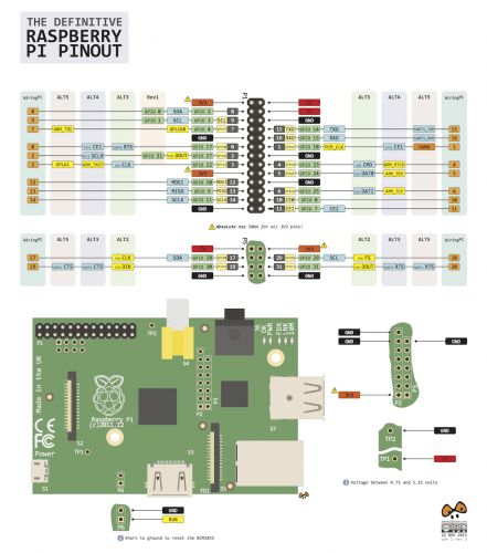 Raspberry PI graphics pinout