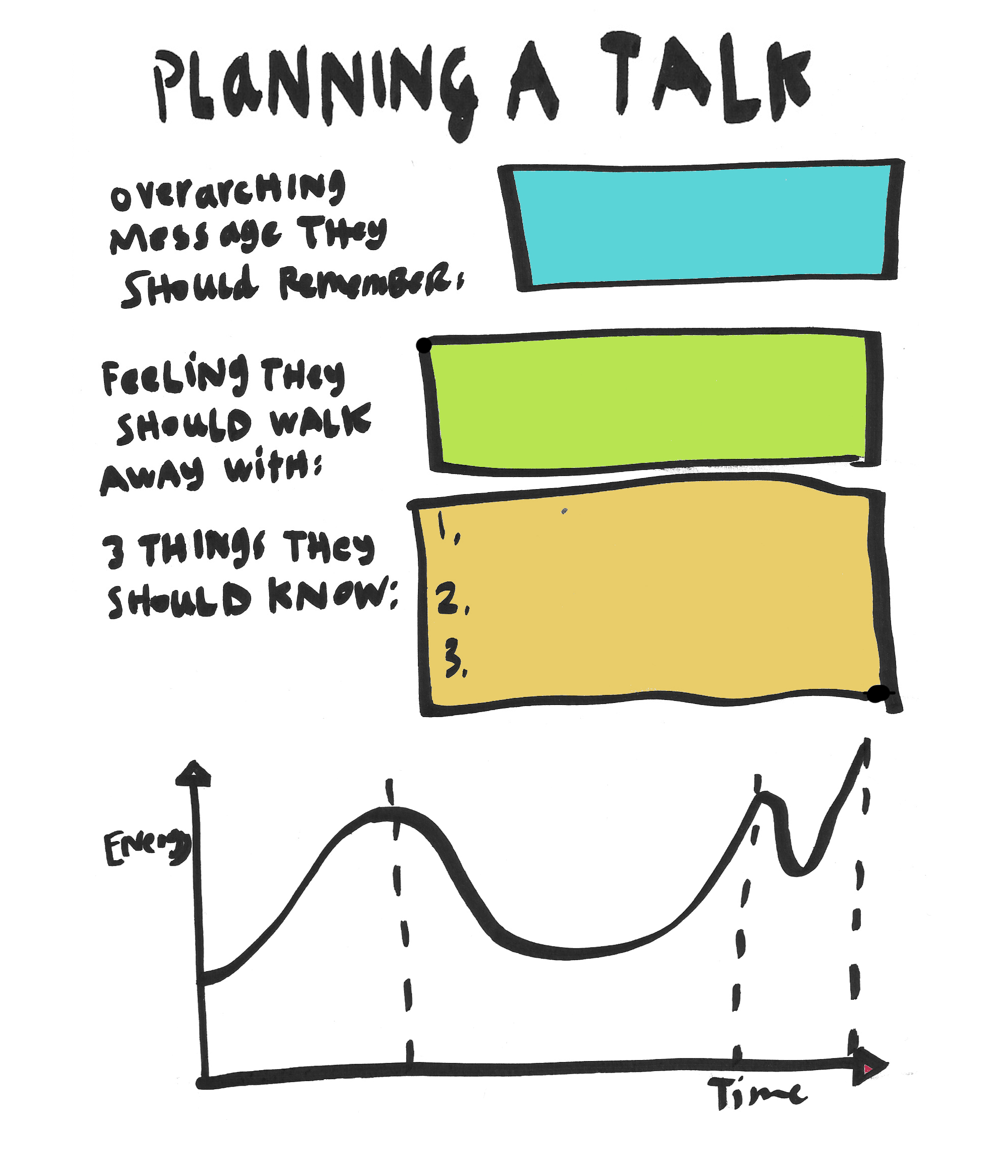 A visual worksheet for planning a talk