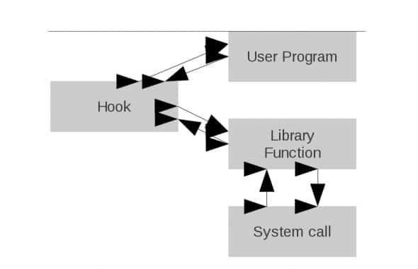 Library function with hook