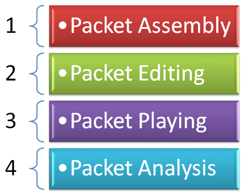 The steps involved in packet crafting