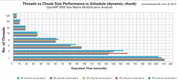 Figure 3: Evaluating the performance of threads vs chunk size