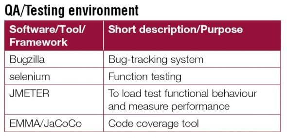 QA Testing environment