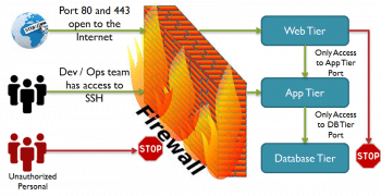 Figure 1 Firewall