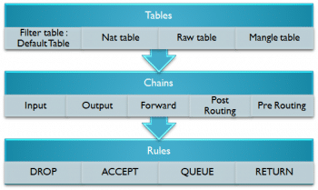 Figure 4 Iptable architecture