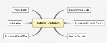 Figure 6 XMind Features