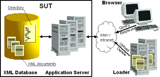 Figure 1: General architecture of an application server