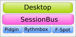 Figure 1: D-Bus SessionBus