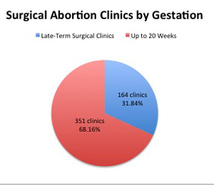 2016-surgical-abortion-clinics-by-gestation