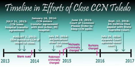 timeline-in-ccn-case
