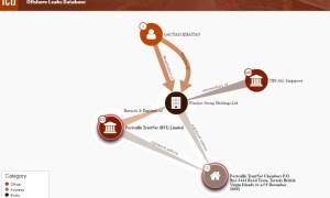 Gautam Khaitan in Panama Leaks