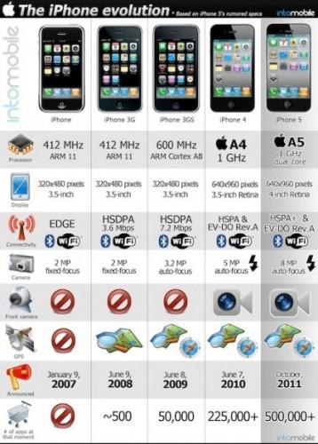 Evoluzione iPhone