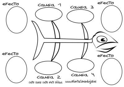 organizador grafico cuatro causas cuatro efectos Ishikawa espina de pescado círculos en byn imagen