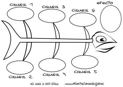 organizador grafico seis causas un efecto Ishikawa espina de pescado círculos byn imagen