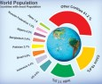 Our astronomer's analysis of the population on Earth's continents