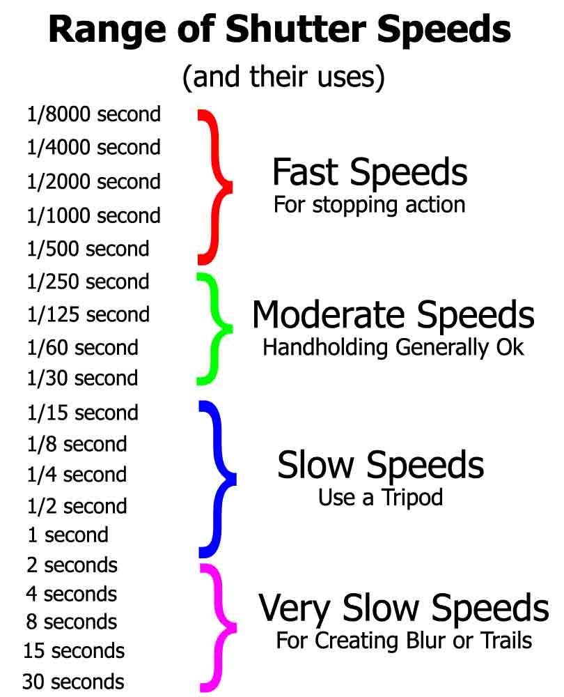 Shutter Speed Diagram