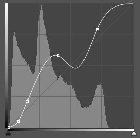 Complicated Curves Histogram