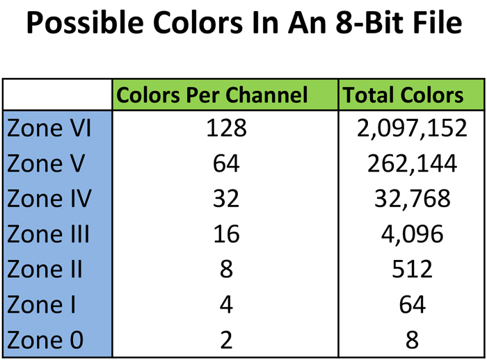8-bits vs. 16-bits: chart showing bit depth of 8-bits