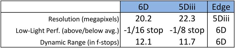 Canon 6D versus 5D mark iii core specs