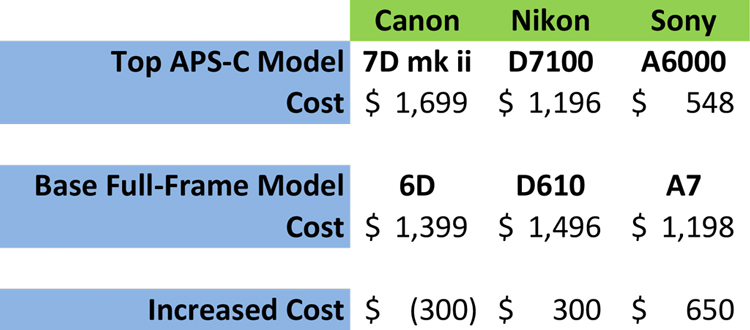 Is Full-Frame Worth It? Chart Showing Additional Cost of Full-Frame Cameras