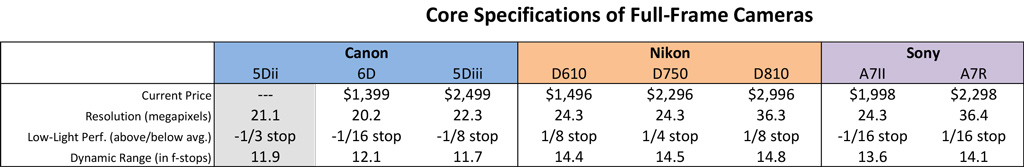 Core Specifications of Full-Frame Cameras