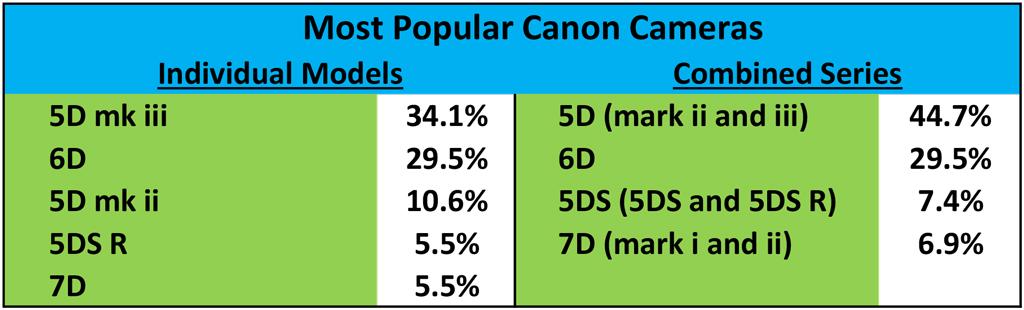 500px-Data-Canon