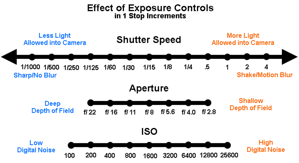 exposure-controls-graphic-2